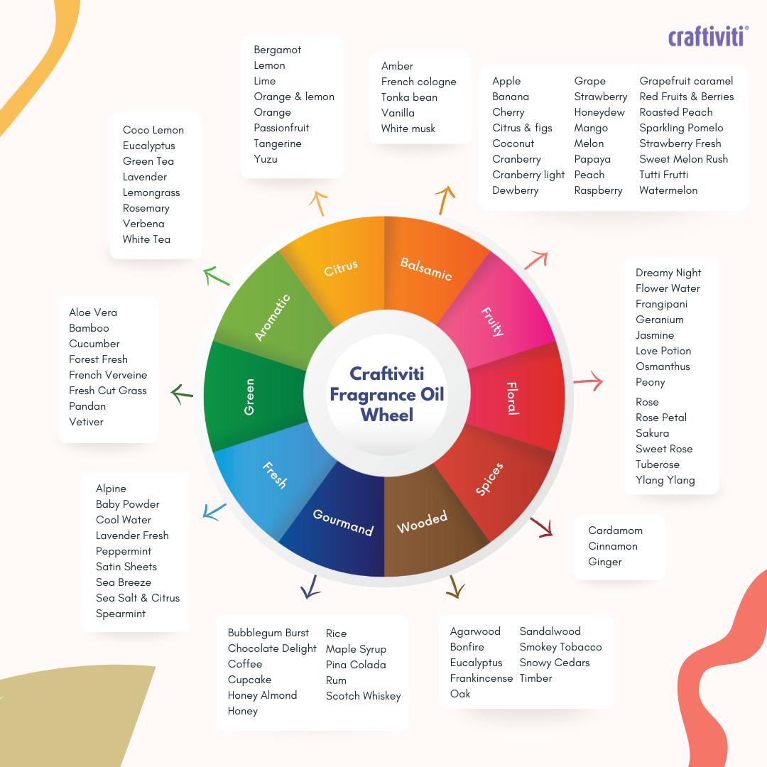 craftiviti-fragrance-oil-scent-category-wheel